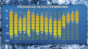 Prognoza na 16 dni: rozpiętość temperatur sięgnie 16 stopni