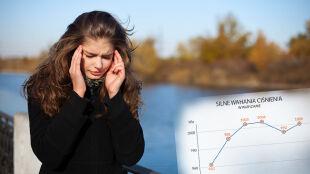 Niepokój, problemy ze snem i ból głowy. Winne ogromne wahania ciśnienia