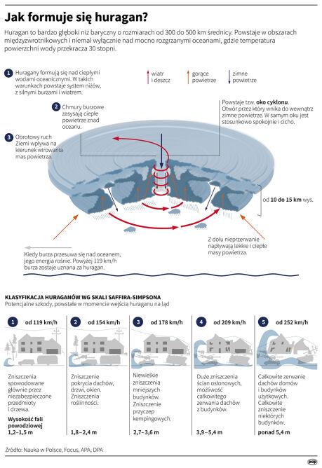Jak formuje się huragan
